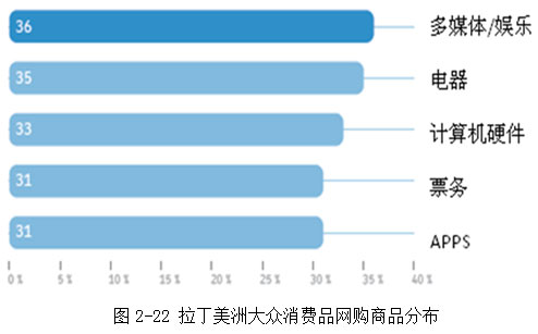 2013年跨境电子商务报告(六)