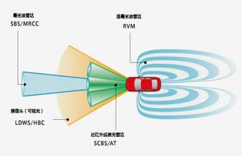 德国研发出防止汽车碰撞的新型毫米波雷达高清图片