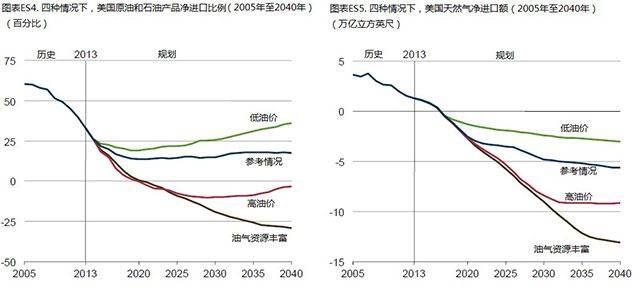 在上述提到的情形下,液化天然气出口在2030年达到3.4万亿立方英尺,并且到2040年将一直保持在这一水平上,占美国天然气出口总额的46%。美国液化天然气出口的增长是基于国际、国内天然气价格之间的差异。向国际市场供应的液化天然气定价在各种因素中,主要取决于国际石油价格。这导致国际液化天然气的价格特别是在短期内明显高于国内天然气供给。然而,作为美国液化天然气出口能力增长的部分结果,国际天然气供应价格和国际石油价格之间的关系似乎会在规划期间的后期得到削弱。美国天然气价格主要取决于国内天然气资源的可用性