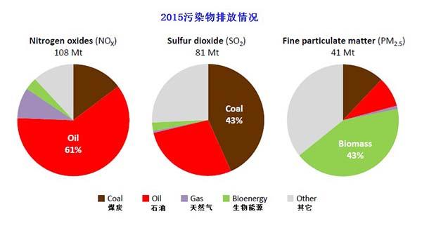 世界能源展望特别报道:能源与空气污染
